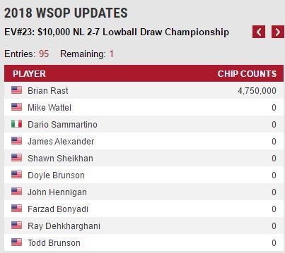 策略文章:Brian Rast赢得,000无限2-7单次换牌赛事冠军,收获第四条WSOP金手链