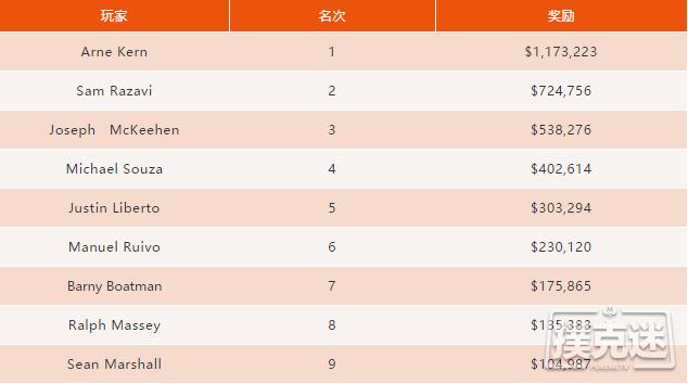 Arne Kern赢得2018 WSOP http://www.allnewpokerblog.com/wp-content/uploads/2018/06/news_111843ua3gn9tlqt3ffp5e.png,500百万富翁赛事胜利