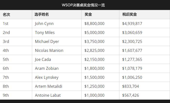 蜗牛扑克:美国国税局再次成为WSOP主赛事最大赢家!