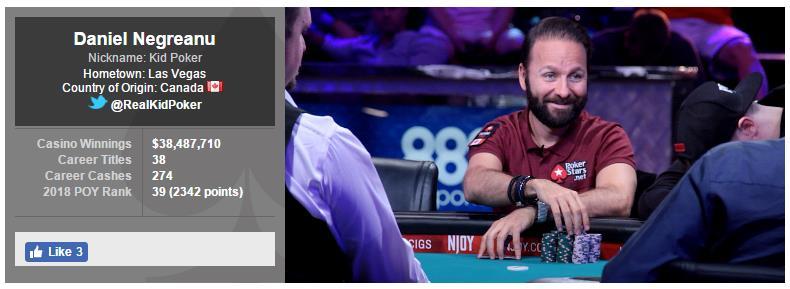 蜗牛扑克:Daniel Negreanu:个人扑克累积收入超过1亿美元是有可能的