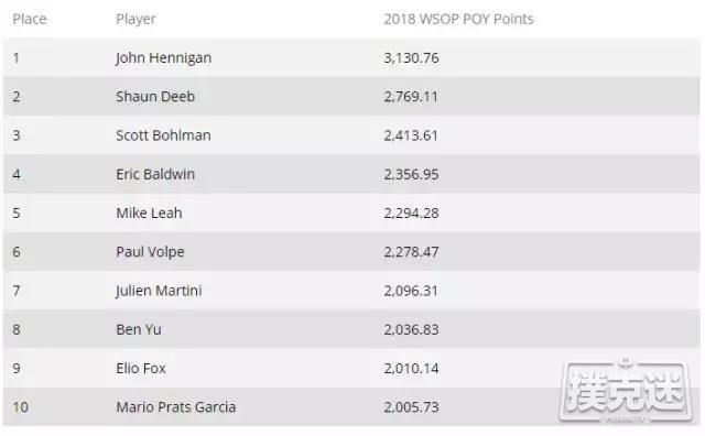 蜗牛扑克:2018 WSOP年度牌手之争:Deeb很可能赶超Hennigan