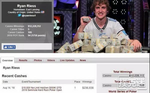 蜗牛扑克:WSOP主赛事冠军Ryan Riess取得个人第5个线下赛事冠军