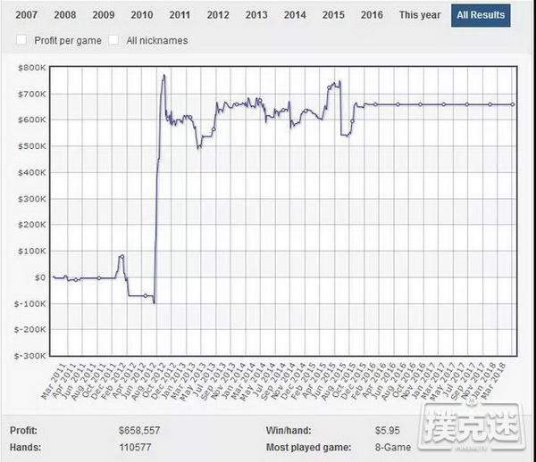 蜗牛扑克:在线上共斩获900万美元的俩基友!