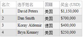 蜗牛扑克:David Peters赢得扑克大师赛主赛事冠军,奖金http://www.allnewpokerblog.com/wp-content/uploads/2018/09/1537163071654976.png,150,000