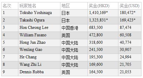 蜗牛扑克:Tokuho Yoshinaga取得扑克王杯澳门站豪客赛冠军