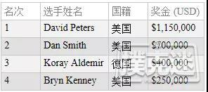 蜗牛扑克:David Peters赢得扑克大师赛主赛事冠军,奖金http://www.allnewpokerblog.com/wp-content/uploads/2018/09/news_103747jfcjrnfbkrbbf6b6.jpg,150,000