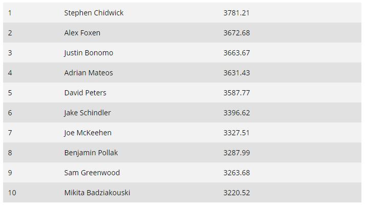 蜗牛扑克:全球扑克指数榜单:Stephen Chidwick仍位居两榜之首