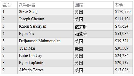 蜗牛扑克:Steve Sung斩获永利扑克秋季经典锦标赛主赛冠军