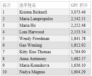 蜗牛扑克:GPI女子排名:Kristen Bicknell位居两榜之首