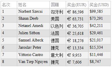 蜗牛扑克:Norbert Szecsi赢得WSOPE第6项赛事的冠军