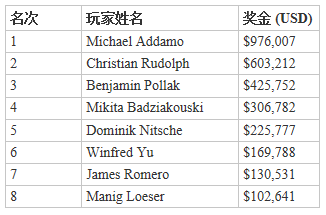 蜗牛扑克:Michael Addamo:又一位在今年取得两条WSOP金手链的玩家