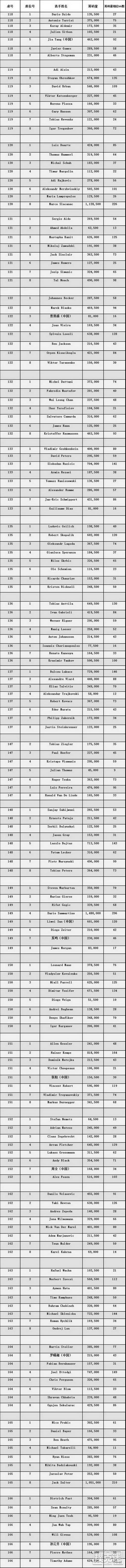 蜗牛扑克:WSOPE主赛Day2结束,165人的晋级