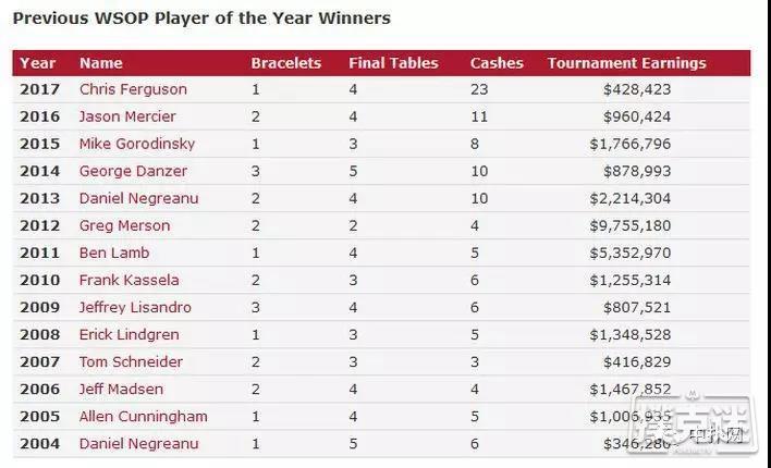 蜗牛扑克:Shaun Deeb正式被授予2018WSOP年度选手称号