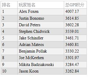 蜗牛扑克:全球扑克指数:Alex Foxen位居两榜之首!
