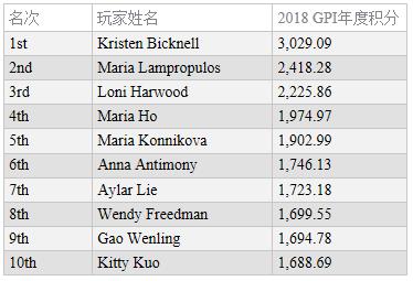 蜗牛扑克:全球扑克指数女子榜单:Bicknell仍领跑两榜排名!