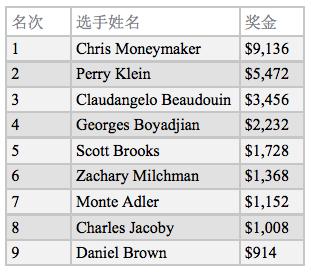 """蜗牛扑克:Chris Moneymaker近期状态""""回温"""",数场赛事成绩夺目!"""