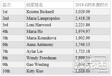 蜗牛扑克:全球扑克指数女子榜单:Bicknell仍领跑两榜排名