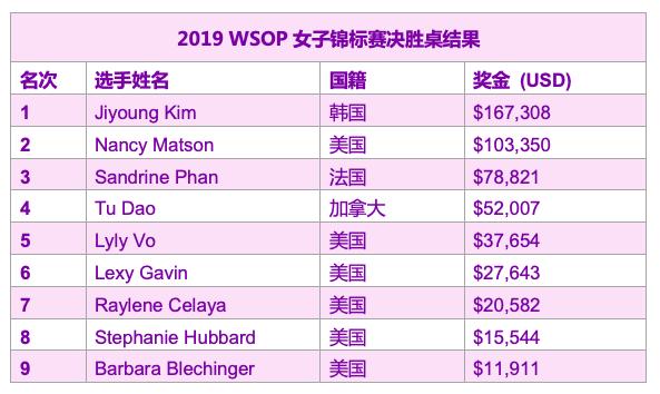 蜗牛扑克:韩国选手Jiyoung Kim斩获2019 WSOP女子锦标赛冠军,入账7,308