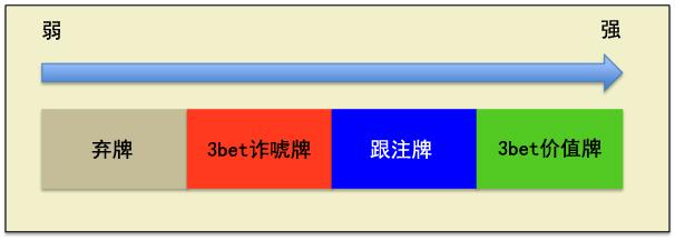 【蜗牛扑克】Grinder手册-62:3bet-3