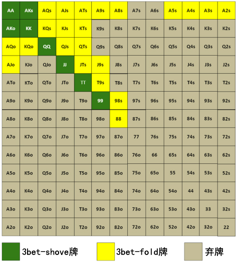 【蜗牛扑克】Grinder手册-63:3bet-4