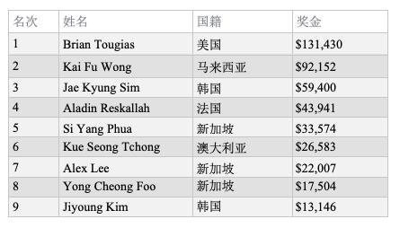 【蜗牛扑克】Brian Tougias赢得WPT深码赛柬埔寨站主赛冠军,奖金1,430