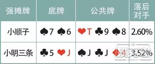 【蜗牛扑克】德州扑克摊牌牌型:优先行动是过牌