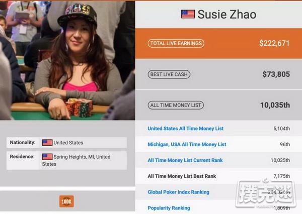 蜗牛扑克:华裔牌手Susie Zhao在美遇害 爷青回,《高额德州》节目回归