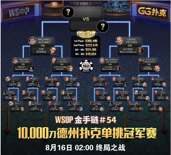 【蜗牛扑克】WSOP亚洲冠军赛中國玩家第五,喜获119,213刀,本周六日之战再现中国强!
