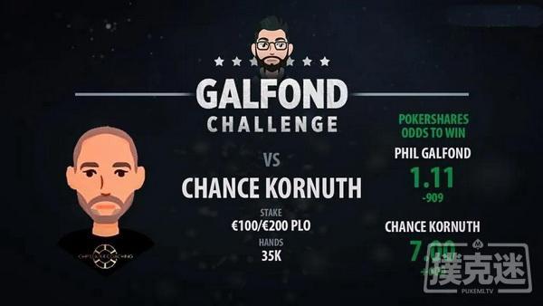 蜗牛扑克:Galfond对阵Chance Kornuth,第三场挑战赛日期确定