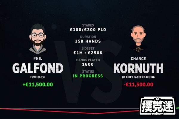 蜗牛扑克:Phil Galfond新的挑战赛中领先Kornuth约4个买入