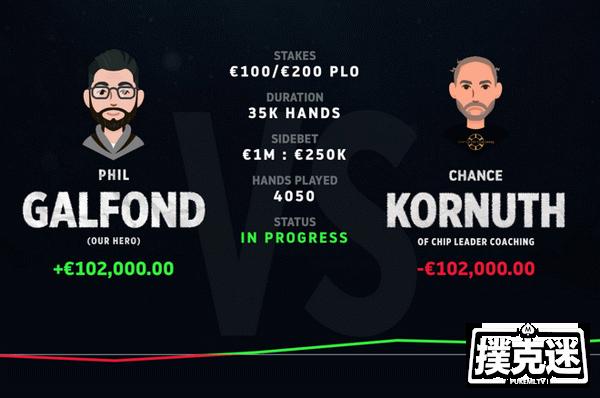 蜗牛扑克:5场单挑后,Phil Galfond领先Kornuth近10万美元