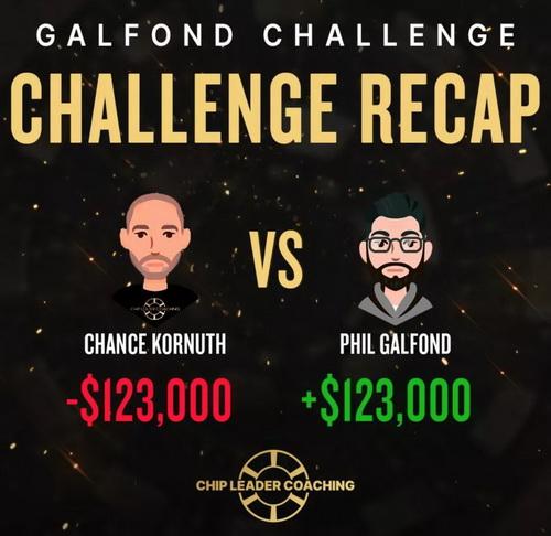 蜗牛扑克:Galfond挑战赛第四季 奥马哈之王能否保持不败战绩?