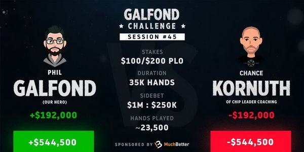 蜗牛扑克:Phil Galfond将挑战赛优势扩大到54万刀