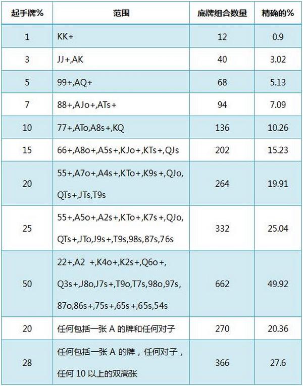 【蜗牛扑克】德州扑克基本概率-1