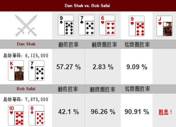 【蜗牛扑克】德州扑克牌局分析:Dan Shak vs Bob Safai