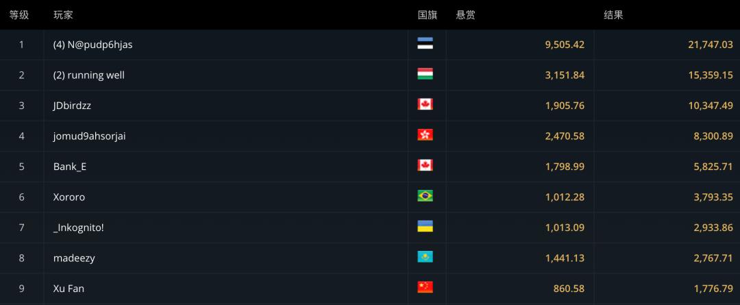 【蜗牛扑克】WSOP主赛事国人选手名列前茅!超豪气百万赛狂欢周,福利给到疯狂,就是现在!